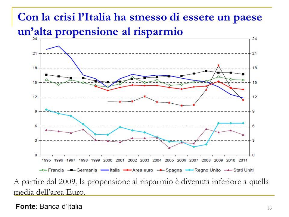 Con la crisi l'Italia ha smesso di essere un paese un'alta propensione al risparmio