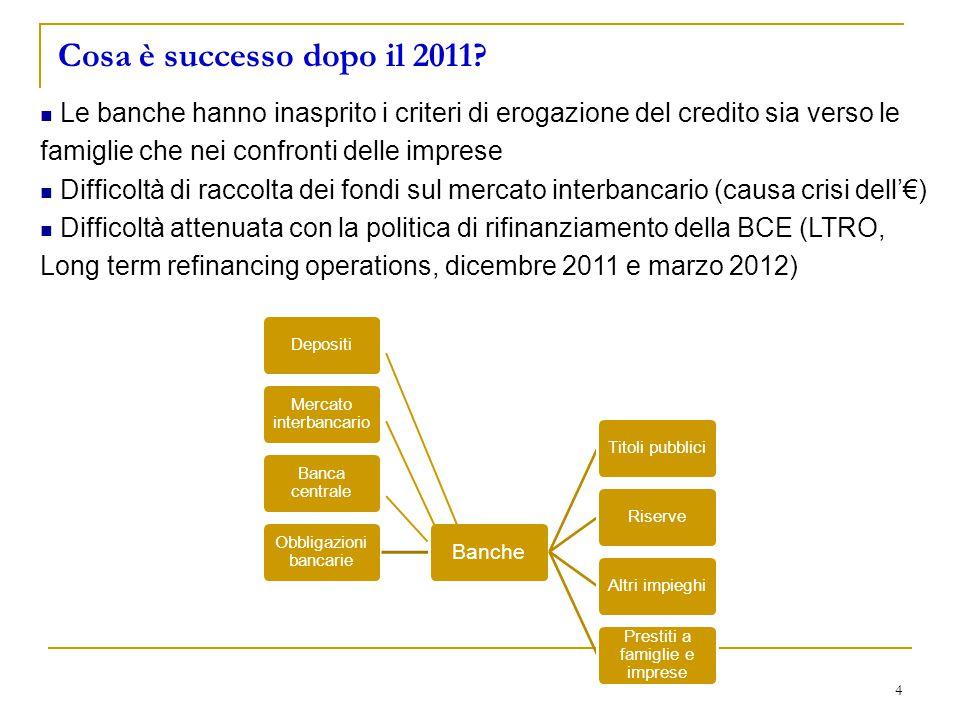 Cosa è successo dopo il 2011 Le banche hanno inasprito i criteri di erogazione del credito sia verso le famiglie che nei confronti delle imprese.