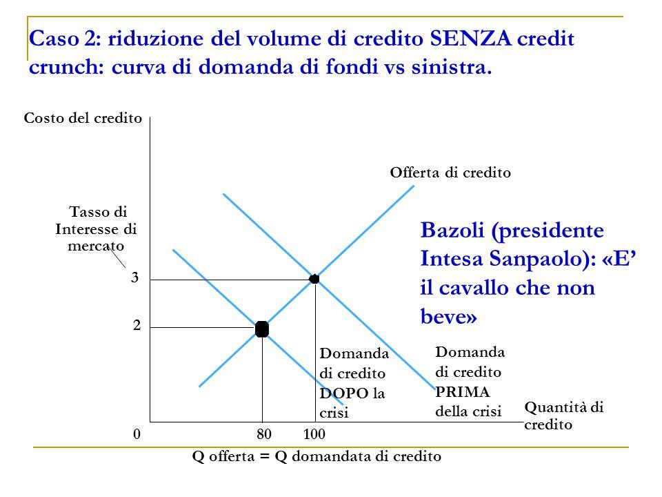 Q offerta = Q domandata di credito