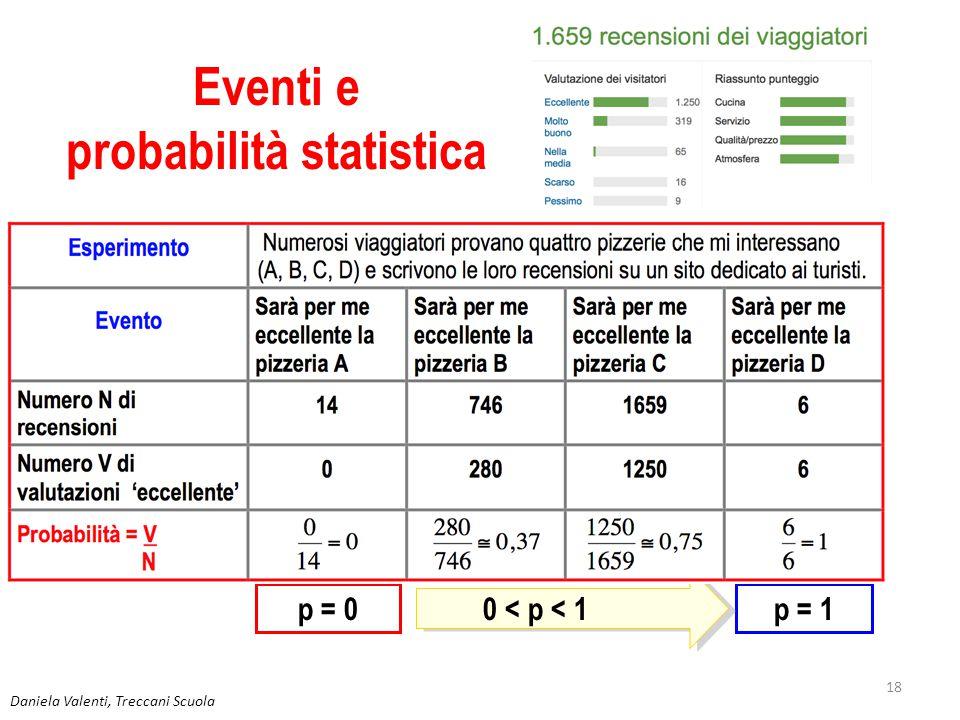 Eventi e probabilità statistica
