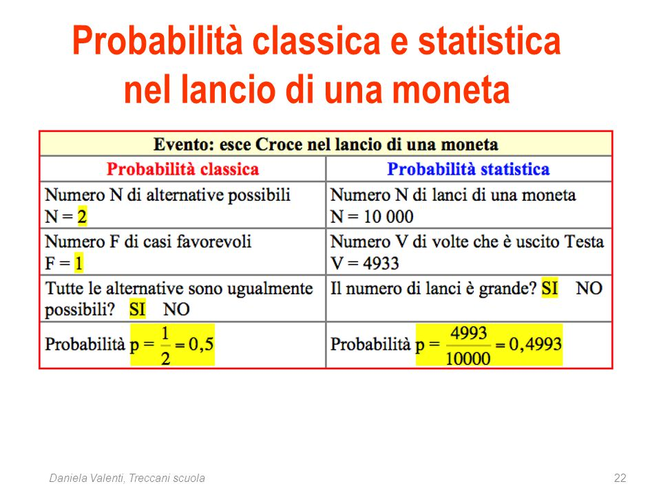 Probabilità classica e statistica nel lancio di una moneta