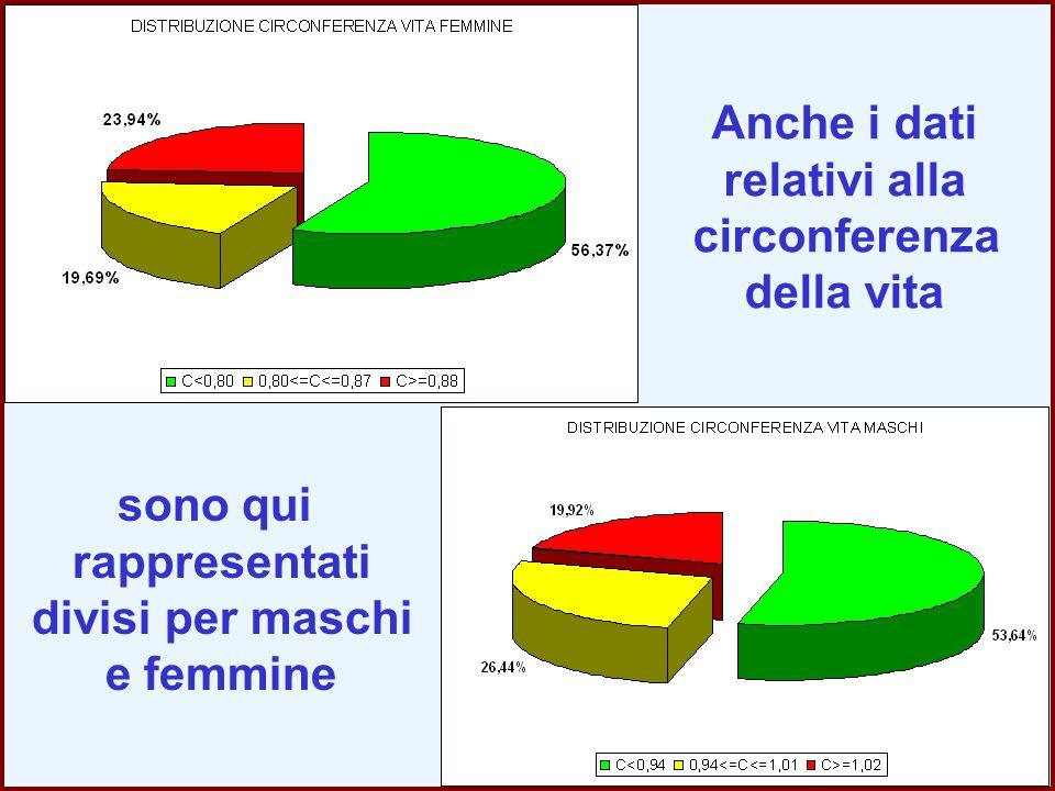 Anche i dati relativi alla. circonferenza. della vita. sono qui. rappresentati. divisi per maschi.