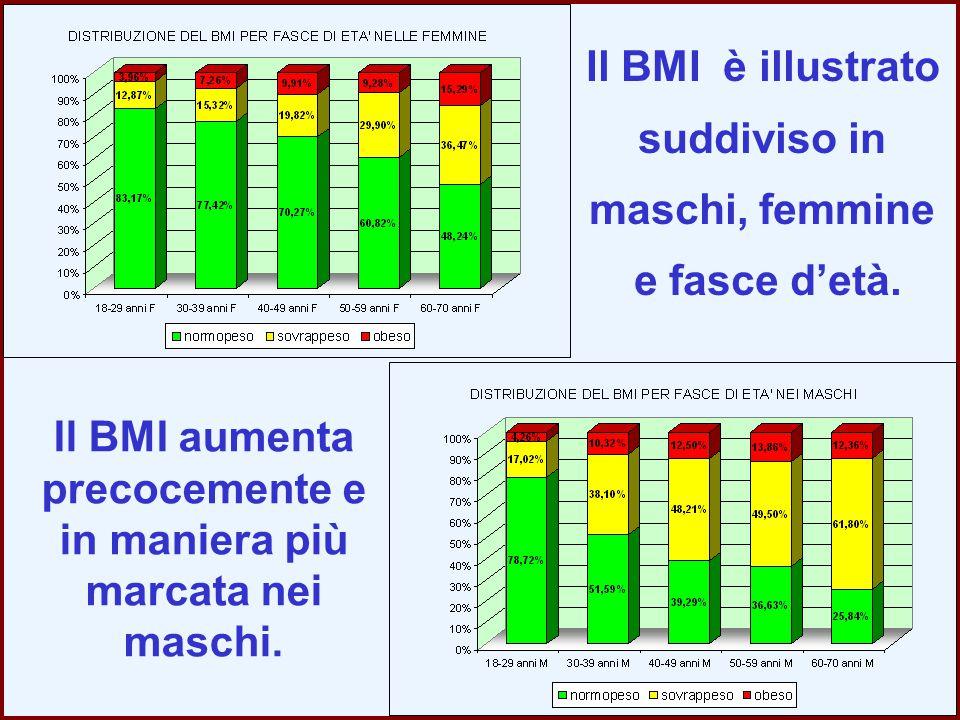 Il BMI aumenta precocemente e in maniera più marcata nei maschi.