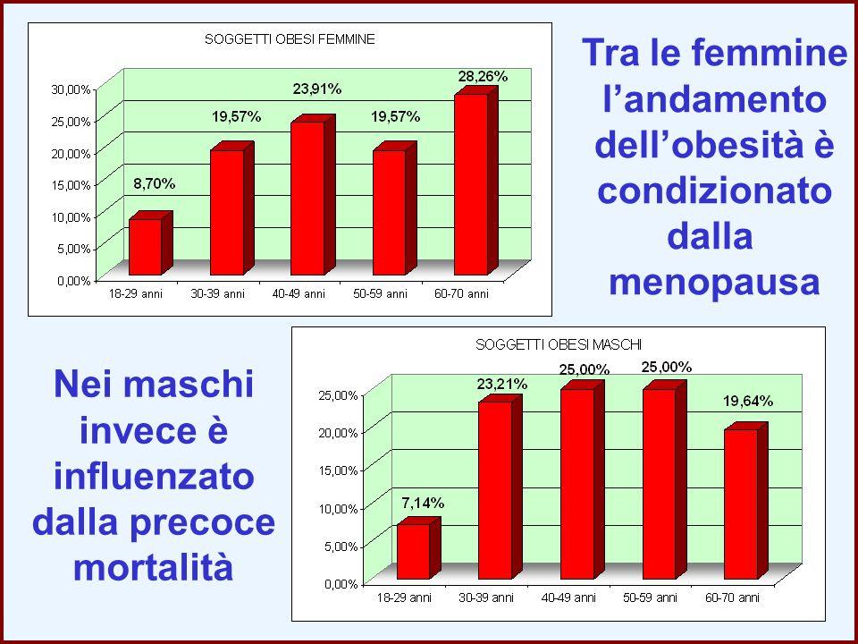 Tra le femmine l'andamento. dell'obesità è. condizionato. dalla. menopausa. Nei maschi. invece è.