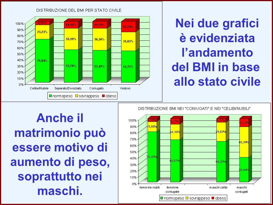 Nei due grafici è evidenziata. l'andamento. del BMI in base. allo stato civile.