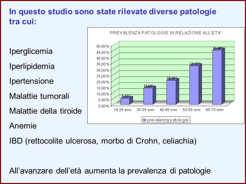In questo studio sono state rilevate diverse patologie tra cui: