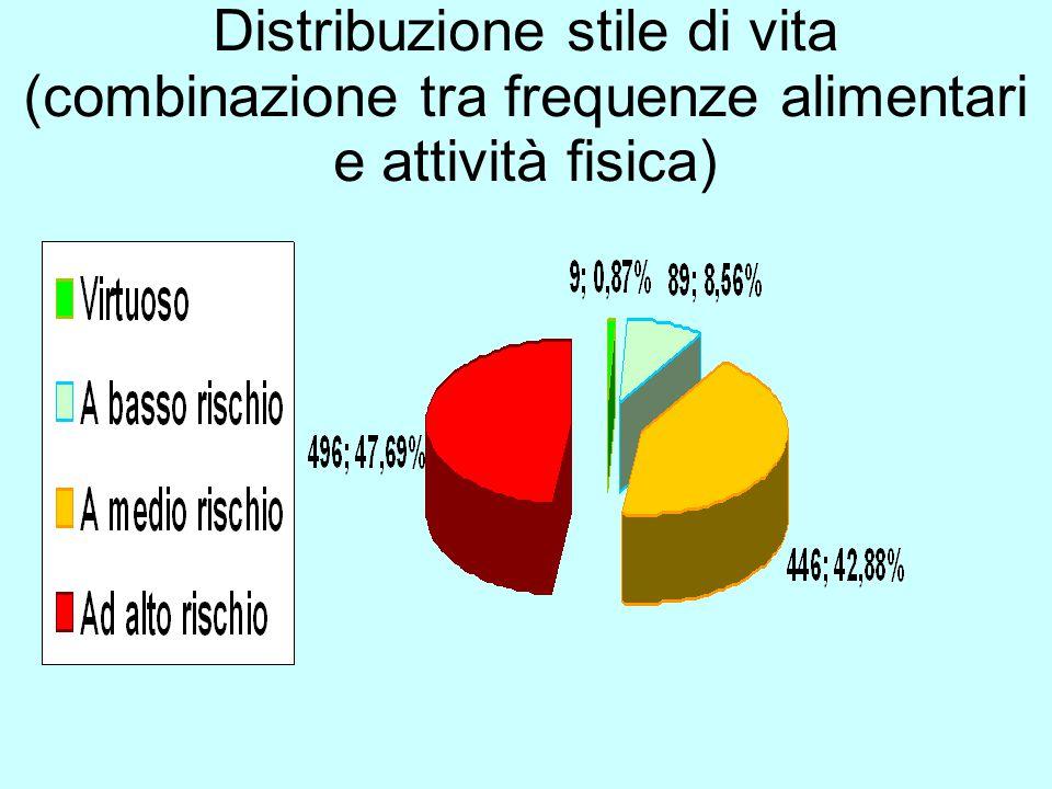 Distribuzione stile di vita (combinazione tra frequenze alimentari e attività fisica)