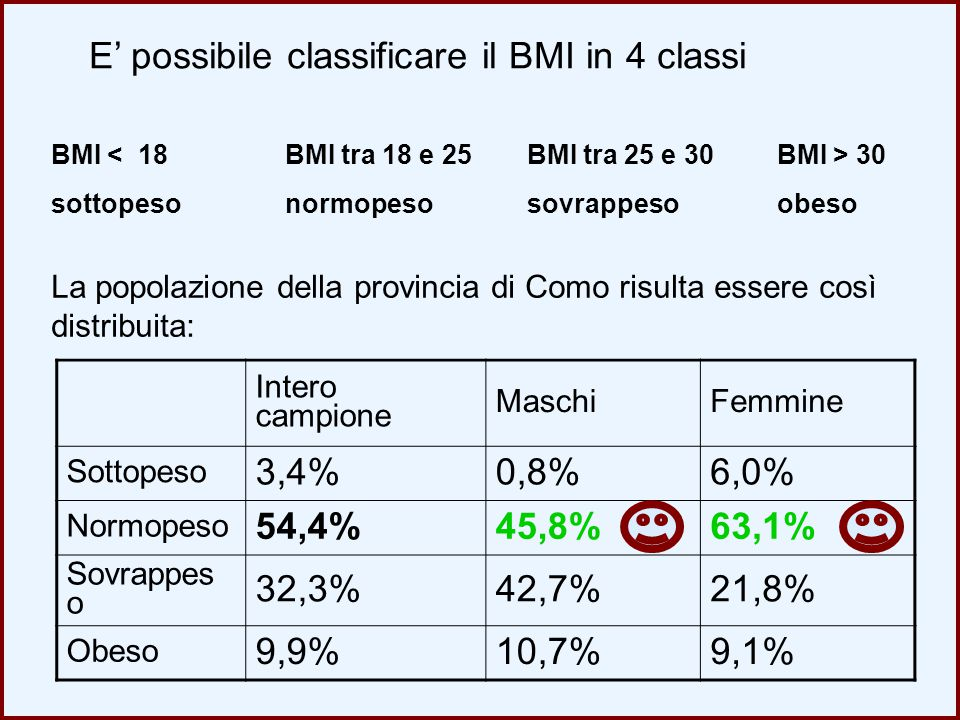 E' possibile classificare il BMI in 4 classi