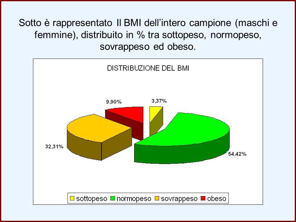 Sotto è rappresentato Il BMI dell'intero campione (maschi e femmine), distribuito in % tra sottopeso, normopeso, sovrappeso ed obeso.