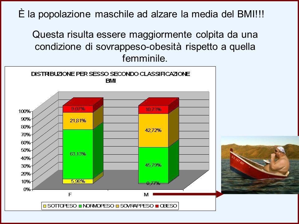 È la popolazione maschile ad alzare la media del BMI!!!