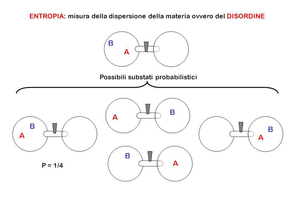 ENTROPIA: misura della dispersione della materia ovvero del DISORDINE