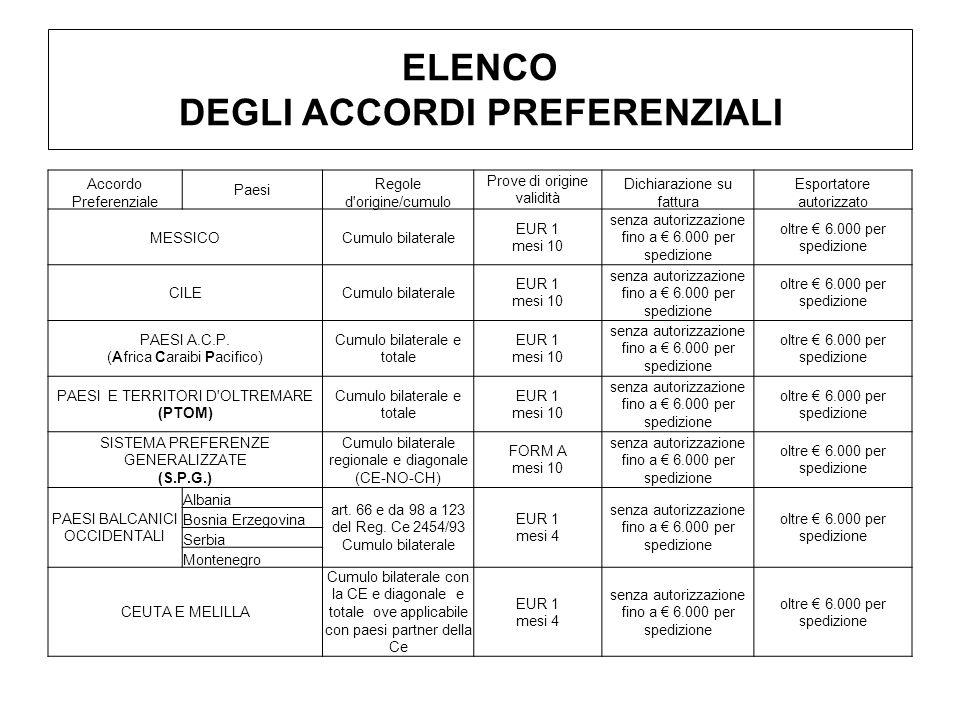 ELENCO DEGLI ACCORDI PREFERENZIALI