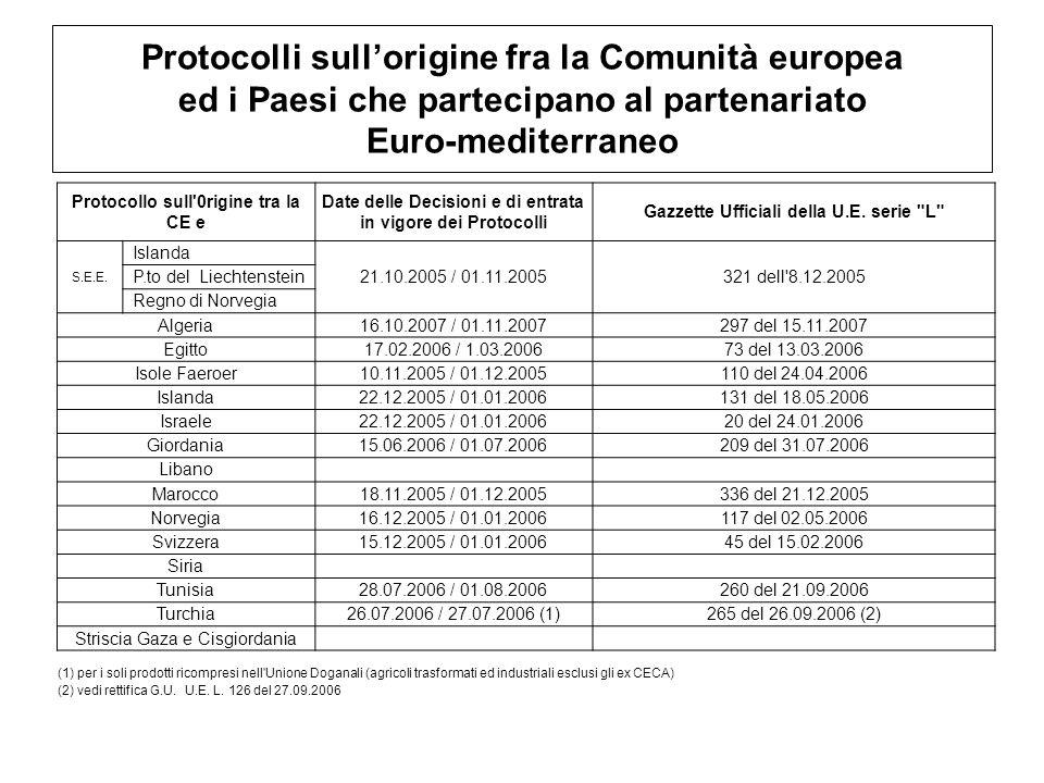 Protocolli sull'origine fra la Comunità europea ed i Paesi che partecipano al partenariato Euro-mediterraneo