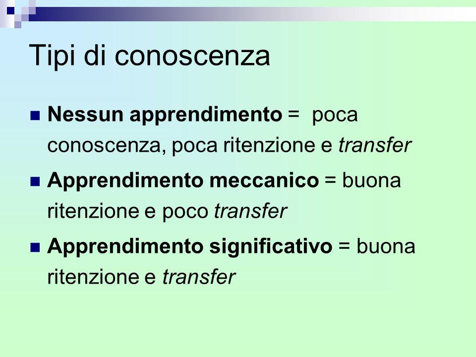 Tipi di conoscenza Nessun apprendimento = poca conoscenza, poca ritenzione e transfer. Apprendimento meccanico = buona ritenzione e poco transfer.