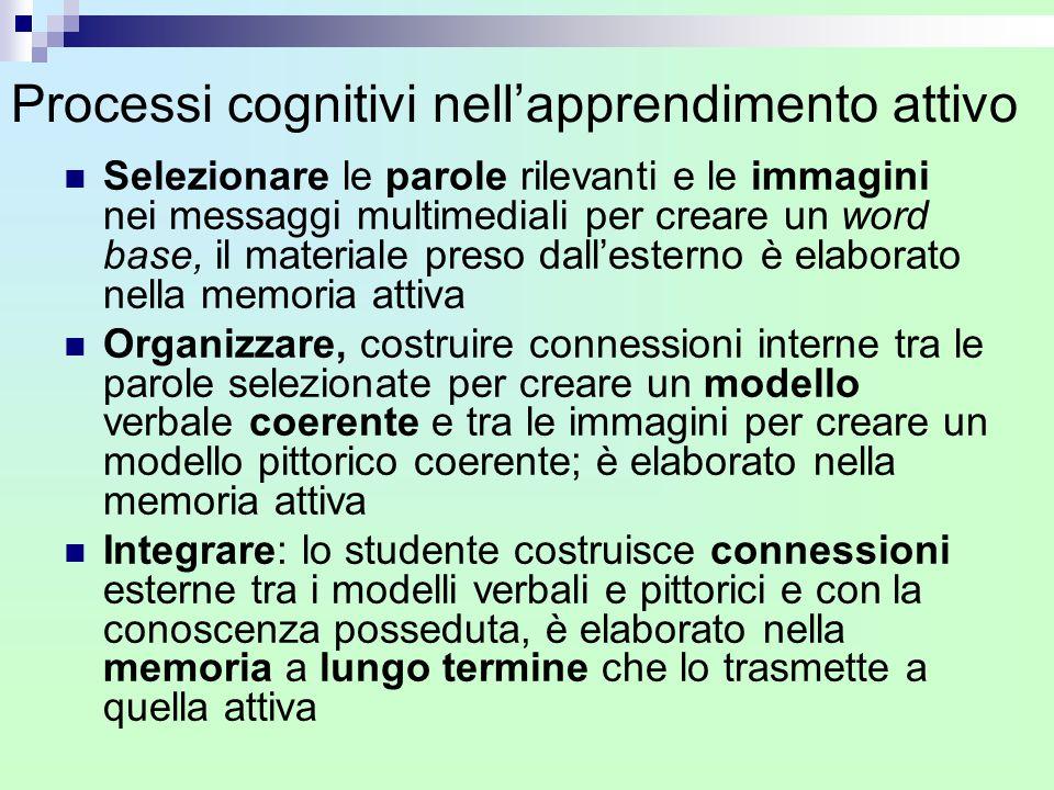 Processi cognitivi nell'apprendimento attivo
