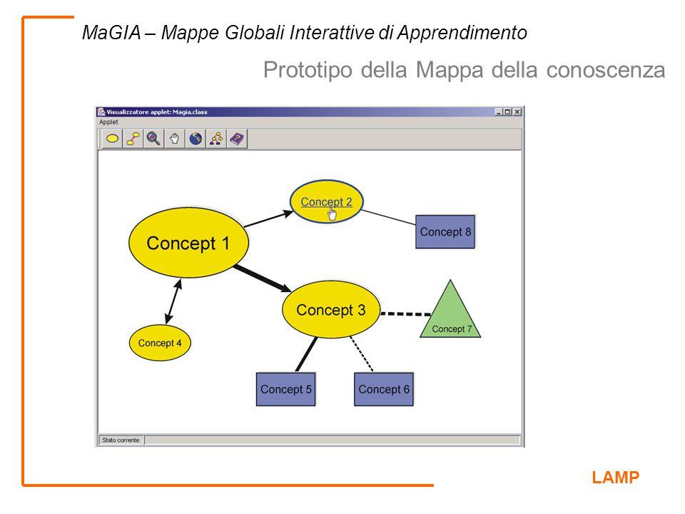 Prototipo della Mappa della conoscenza