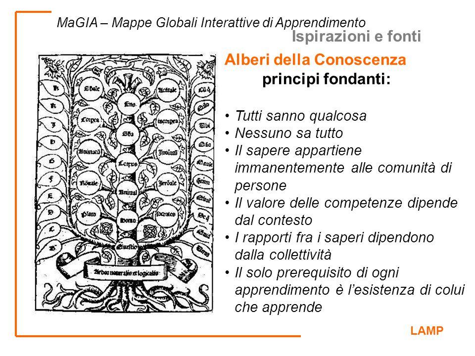 Alberi della Conoscenza principi fondanti: