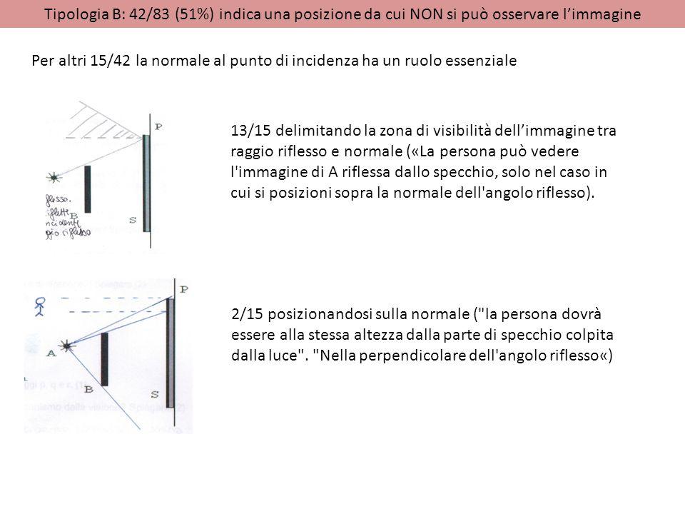Tipologia B: 42/83 (51%) indica una posizione da cui NON si può osservare l'immagine