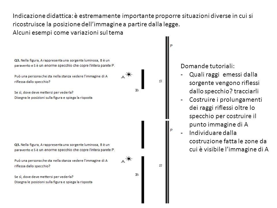 Indicazione didattica: è estremamente importante proporre situazioni diverse in cui si ricostruisce la posizione dell'immagine a partire dalla legge.