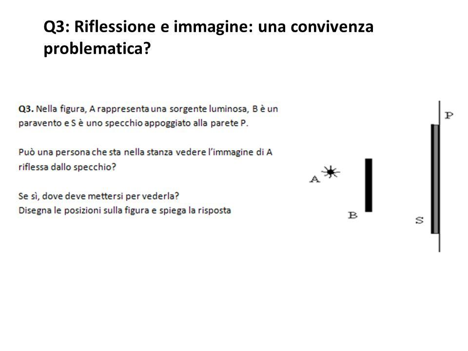 Q3: Riflessione e immagine: una convivenza problematica