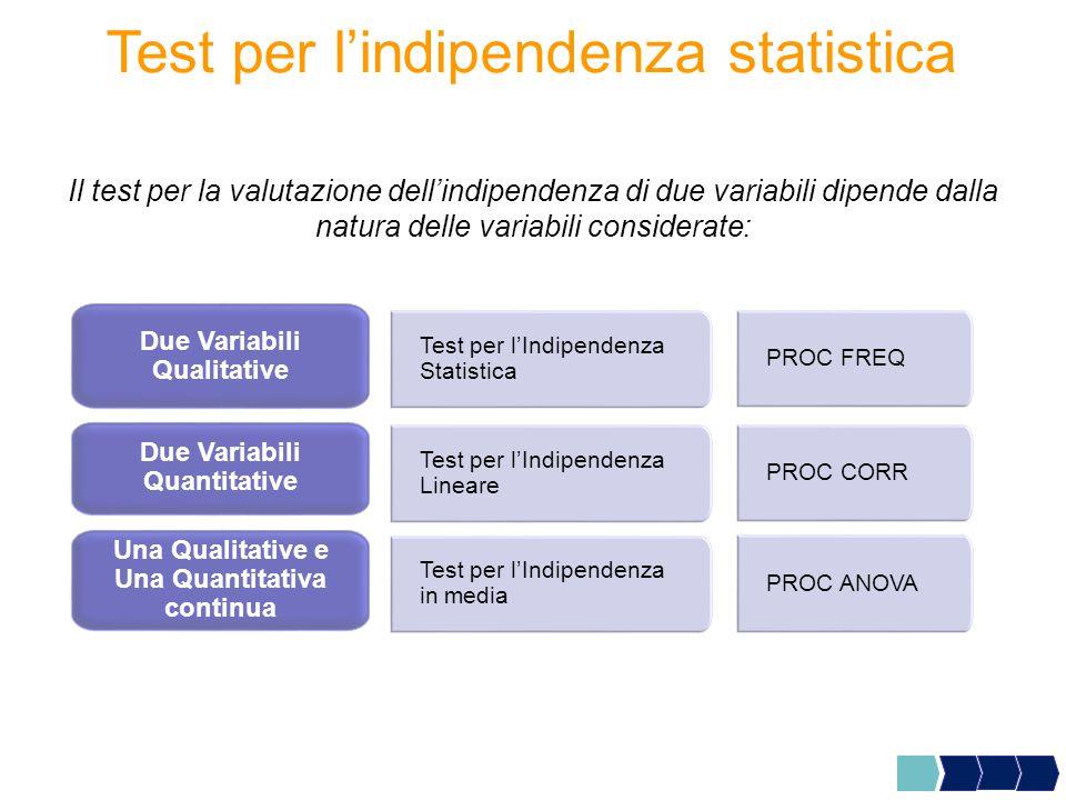 Test per l'indipendenza statistica