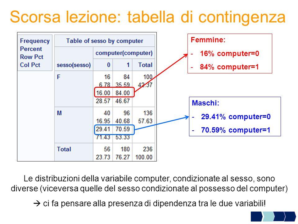 Scorsa lezione: tabella di contingenza
