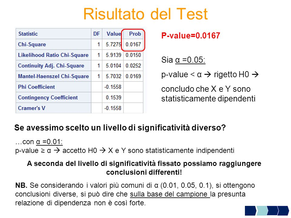 Risultato del Test P-value=0.0167 Sia α =0.05: