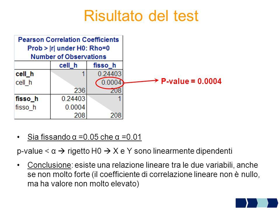 Risultato del test P-value = 0.0004 Sia fissando α =0.05 che α =0.01