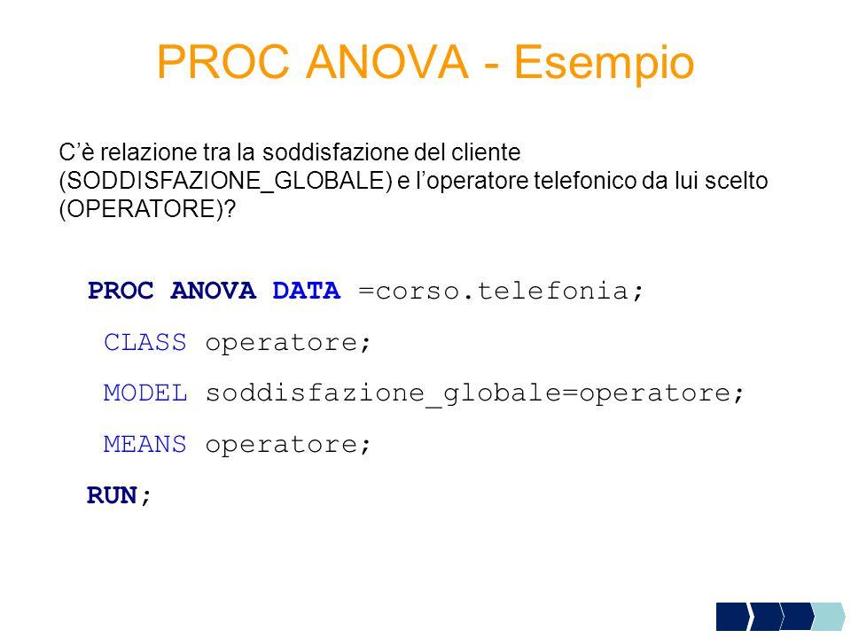 PROC ANOVA - Esempio PROC ANOVA DATA =corso.telefonia;
