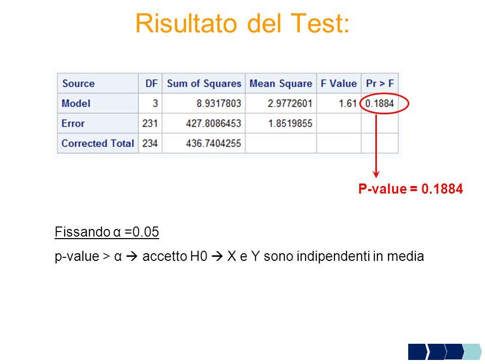 Risultato del Test: P-value = 0.1884 Fissando α =0.05