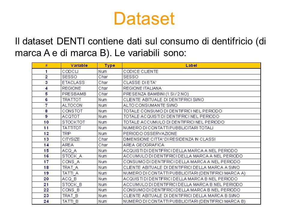 Dataset Il dataset DENTI contiene dati sul consumo di dentifricio (di marca A e di marca B).