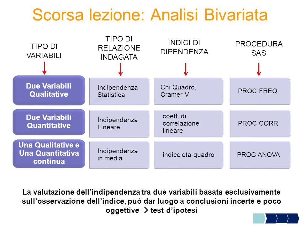 Scorsa lezione: Analisi Bivariata