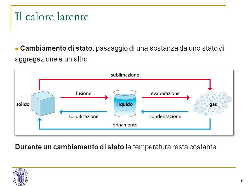 Il calore latente Cambiamento di stato: passaggio di una sostanza da uno stato di aggregazione a un altro.