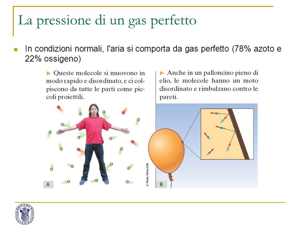 La pressione di un gas perfetto