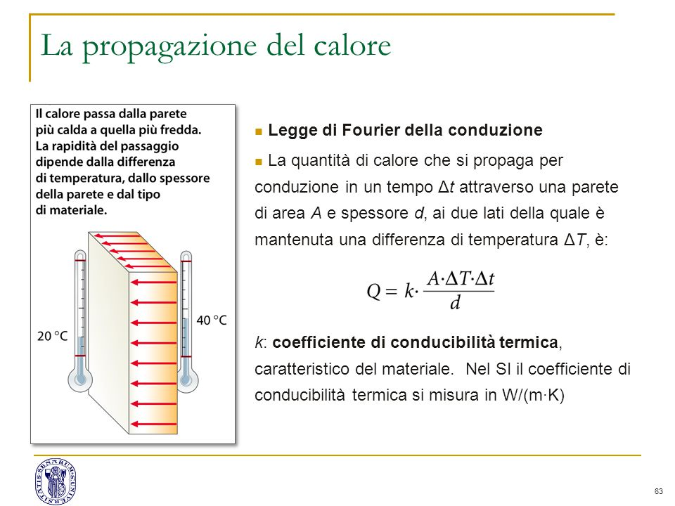 La propagazione del calore