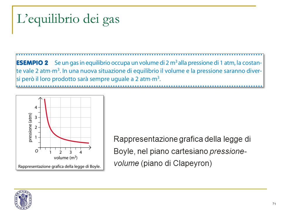 L'equilibrio dei gas Rappresentazione grafica della legge di Boyle, nel piano cartesiano pressione-volume (piano di Clapeyron)