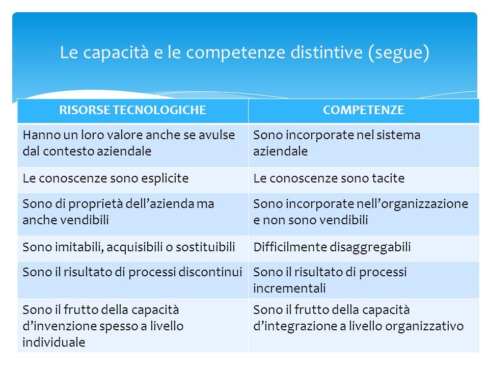 Le capacità e le competenze distintive (segue)
