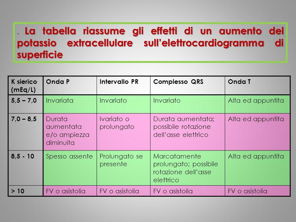 . La tabella riassume gli effetti di un aumento del potassio extracellulare sull'elettrocardiogramma di superficie