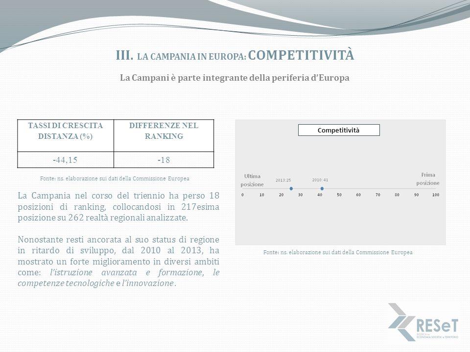 iii. La campania in europa: competitività