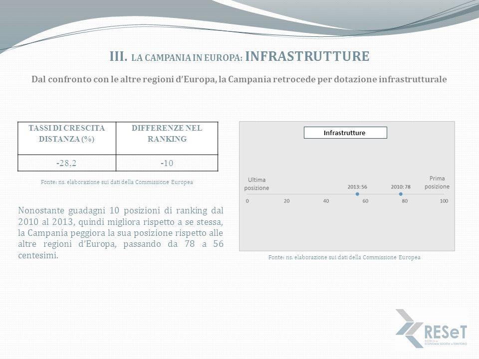 iii. La campania in europa: infrastrutture