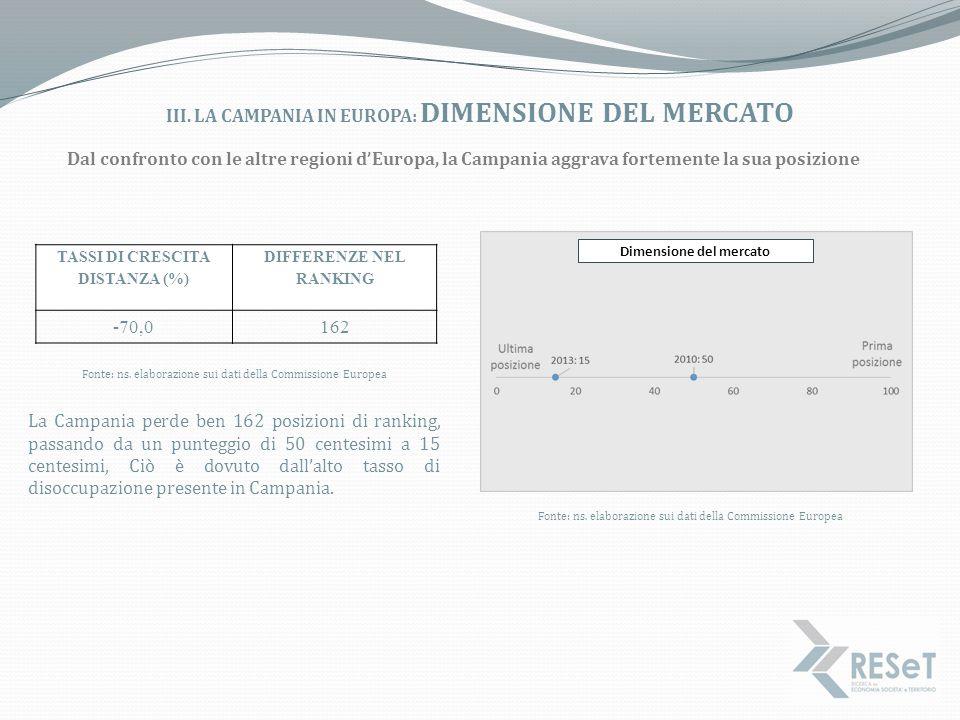 iii. La campania in europa: DIMENSIONE DEL MERCATO
