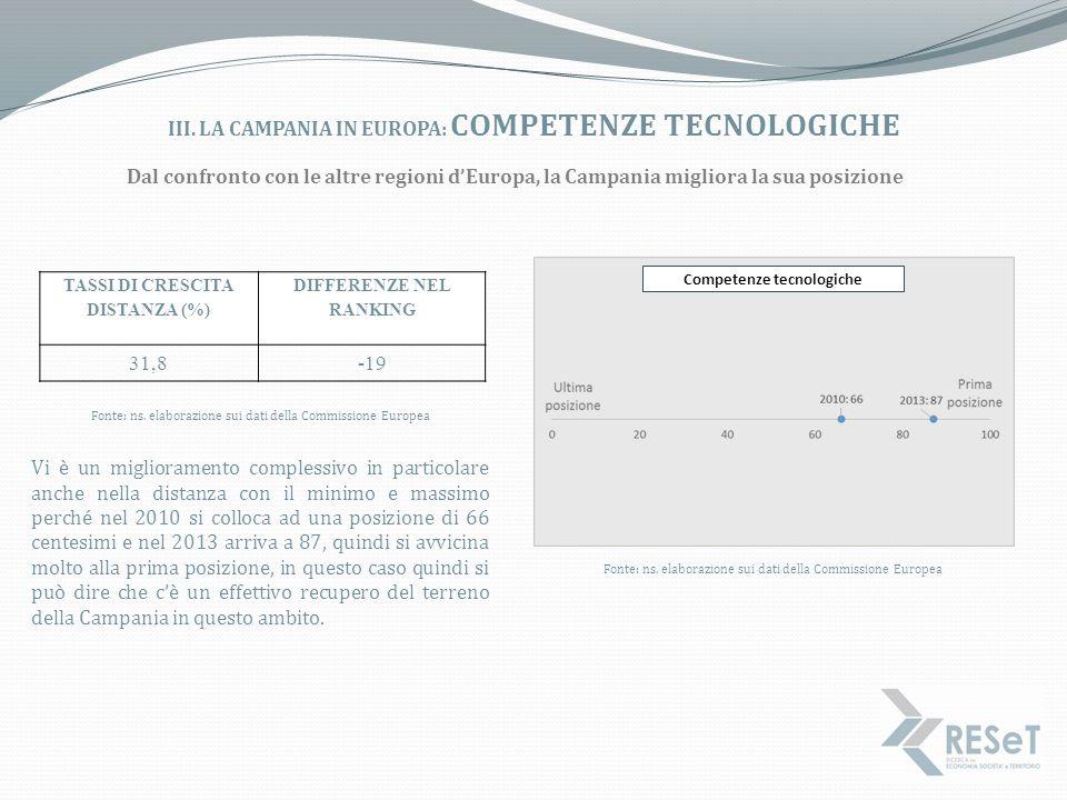 iii. La campania in europa: competenze tecnologiche