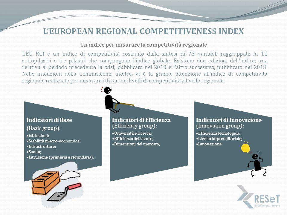 L'European Regional Competitiveness Index