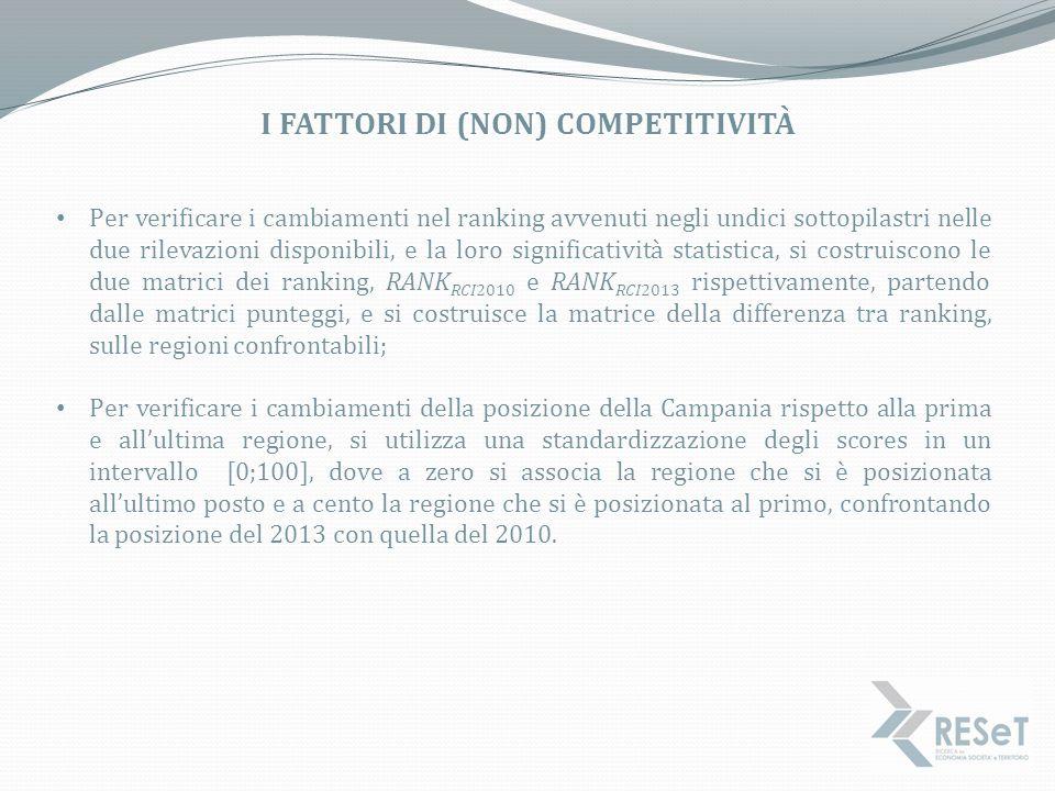 i fattori di (non) competitività