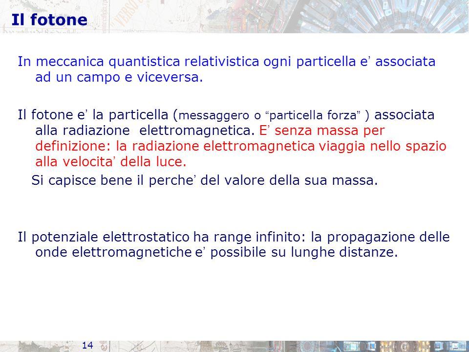 Il fotone In meccanica quantistica relativistica ogni particella e' associata ad un campo e viceversa.