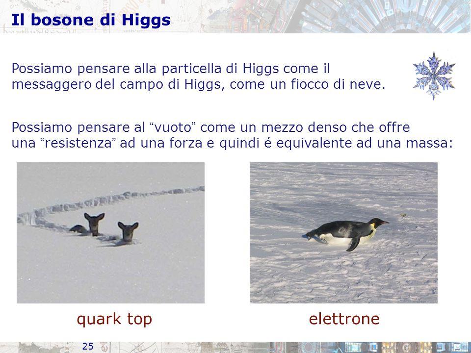Il bosone di Higgs quark top elettrone