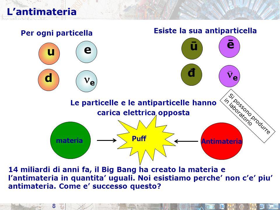 Le particelle e le antiparticelle hanno carica elettrica opposta