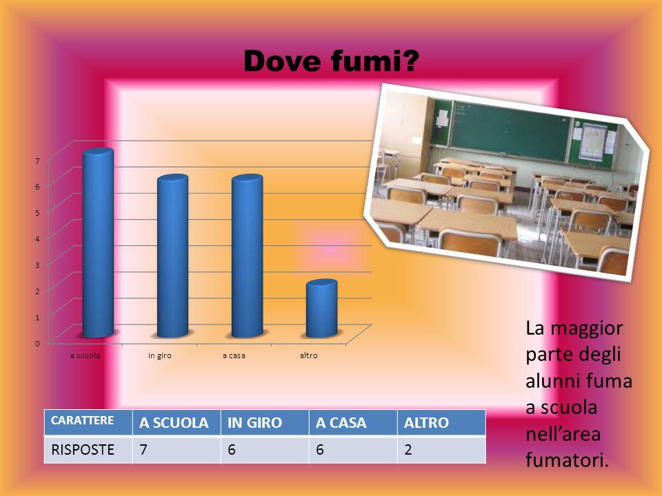 Dove fumi La maggior parte degli alunni fuma a scuola nell'area fumatori. CARATTERE. A SCUOLA. IN GIRO.