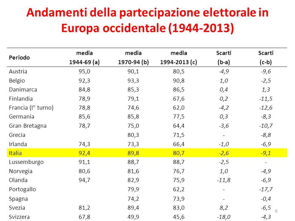 Andamenti della partecipazione elettorale in Europa occidentale (1944-2013)