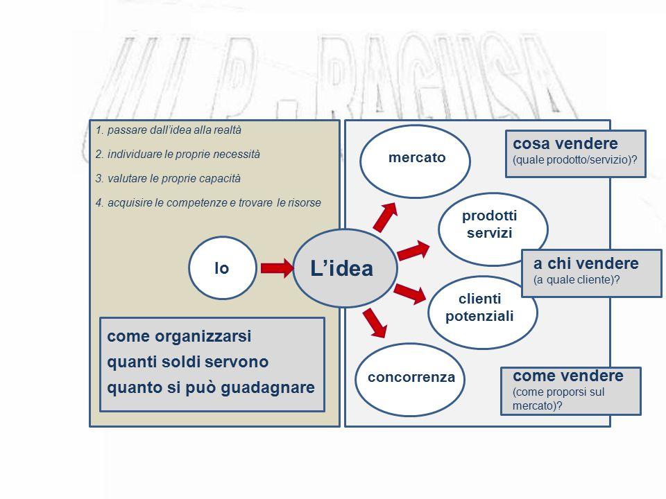 L'idea cosa vendere (quale prodotto/servizio)